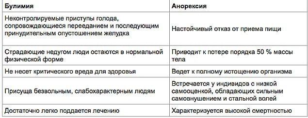 Вот наглядная таблица
